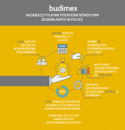 Budimex among the top 25 largest taxpayers in Poland